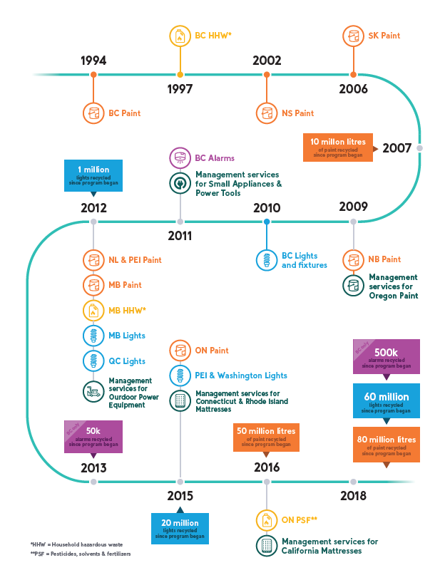 Product Care's 25th anniversary timeline