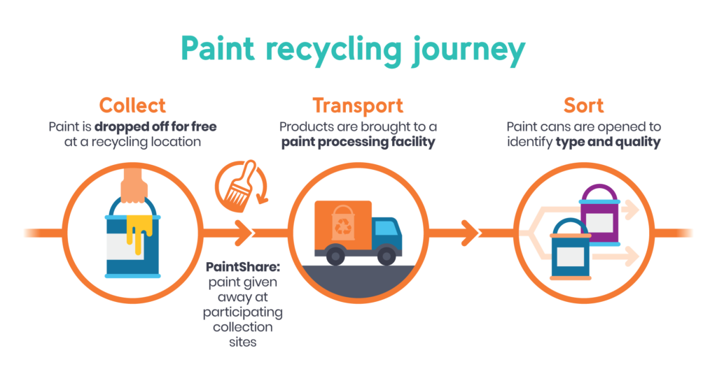 How paint recycling takes place at Product Care Recycling locations