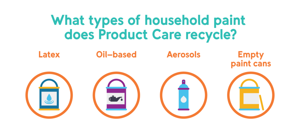 Types of paint recycled by Product Care's paint recycling program: latex, oil, aerosols, empty cans